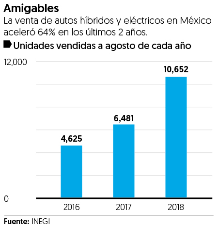Venta de 'autos verdes' crece 64% en México