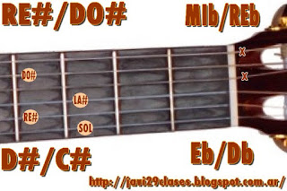 acorde guitarra chords (RE# con bajo en DO#) o (MIb bajo en REb)