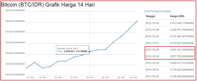 grafik bitcoin october 2015