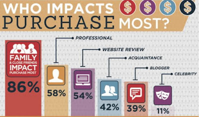 word-of-mouth marketing impact stat