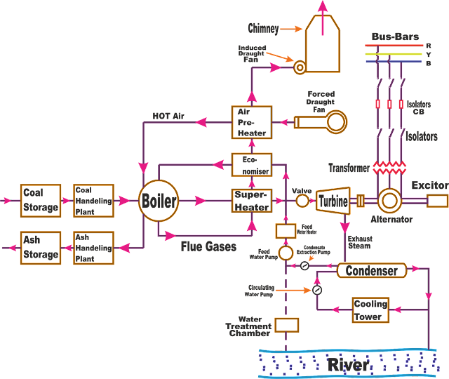 components \u0026 working of thermal power plant Solar Thermal Power Plant Small block diagram of thermal power plant