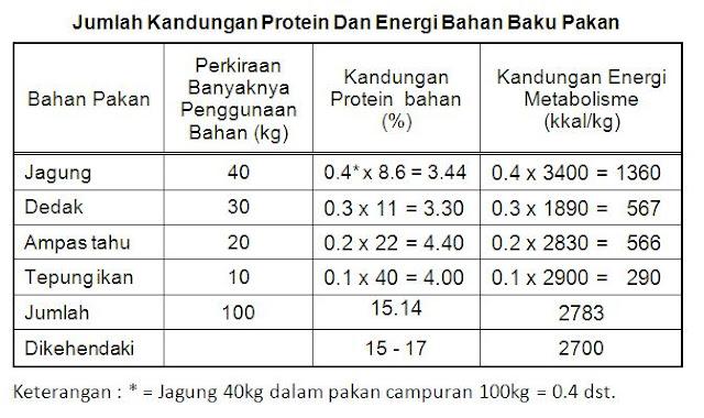 Jumlah kandungan protein dan energi bahan baku pakan yang dikehendaki
