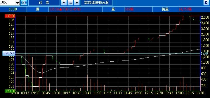 第一次買股票就股市崩盤: 3060銘異內線消息