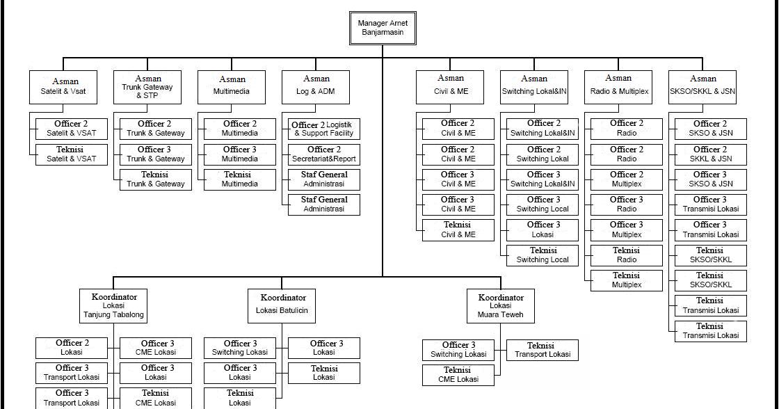 Struktur Organisasi, Uraian Tugas, Arti lambang dan Maskot