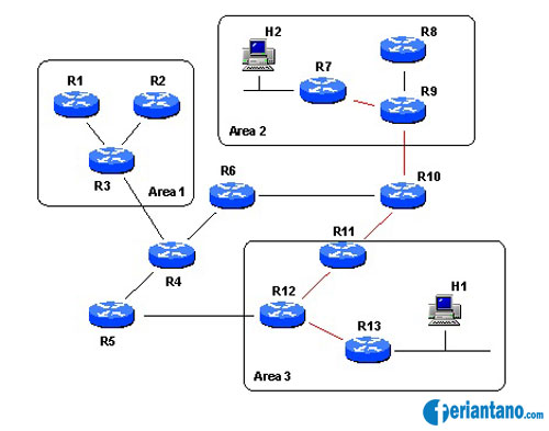 Apa Itu OSPF (Open Shortest Path First) - Feriantano.com