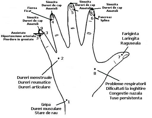 masarea degetelor de la mana contribuie la vindecarea simptomelor de gripa si raceala