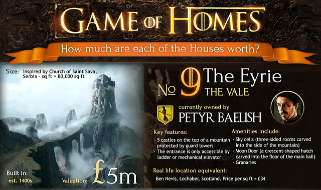Game of Homes - How much are each of the Houses worth?