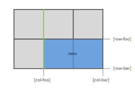 Grid coding