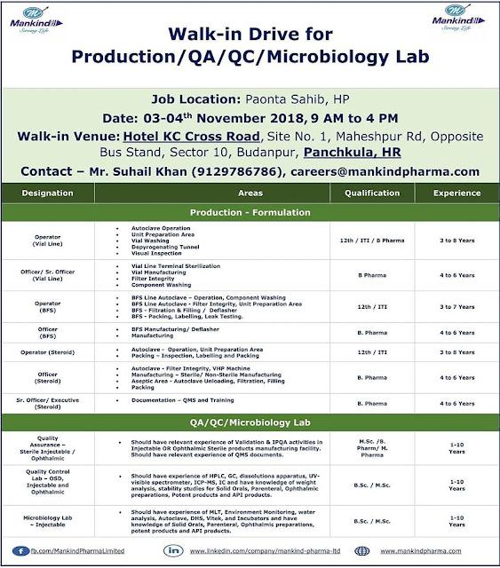 Mankind Pharma Walk In Drive For Multiple Positions - 12th, ITI, B.Pharm, M.Pharm, M.Sc, B.Sc at 3 & 4 November