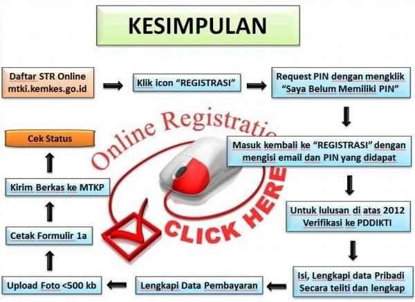 Cara membuat STR Online