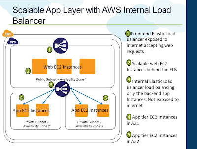 Scalable App Layer with AWS Internal Load Balancer