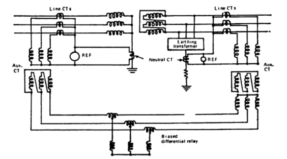 Differential Protection of a Transformer