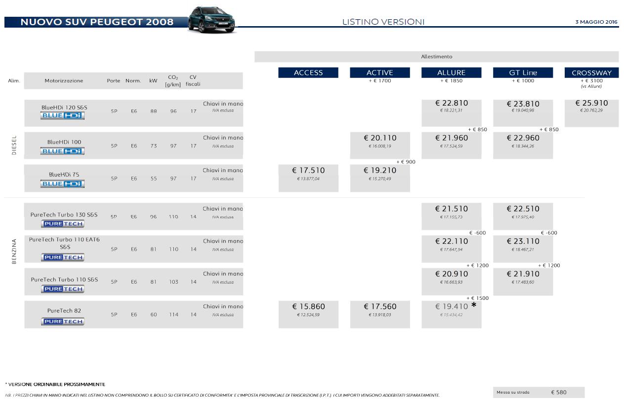 Quanto costa la Peugeot 2008 SUV e versioni: costo a partire da...