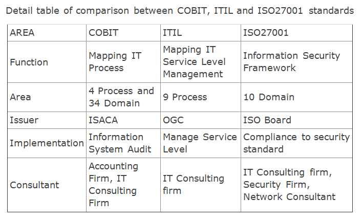 cobit 5 itil mapping