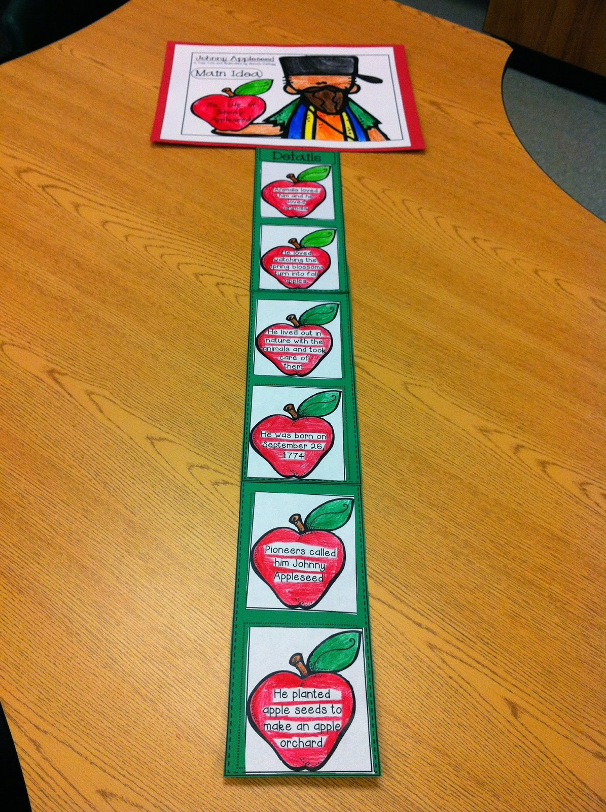 Creative Lesson Cafe Johnny Appleseed Main Ideas And Details