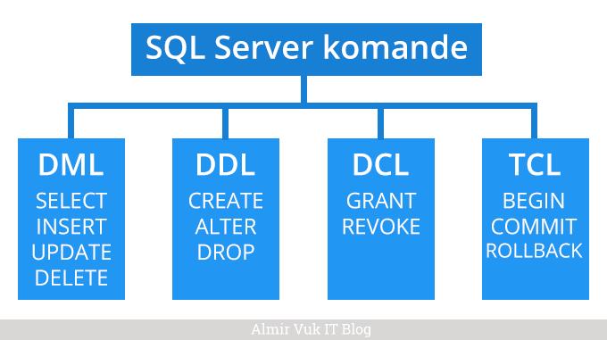 sql server dml: