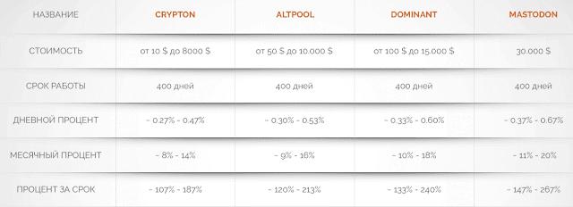 Инвестиционные планы Dominant Finance com