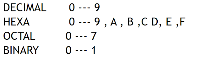 How to convert from Binary to