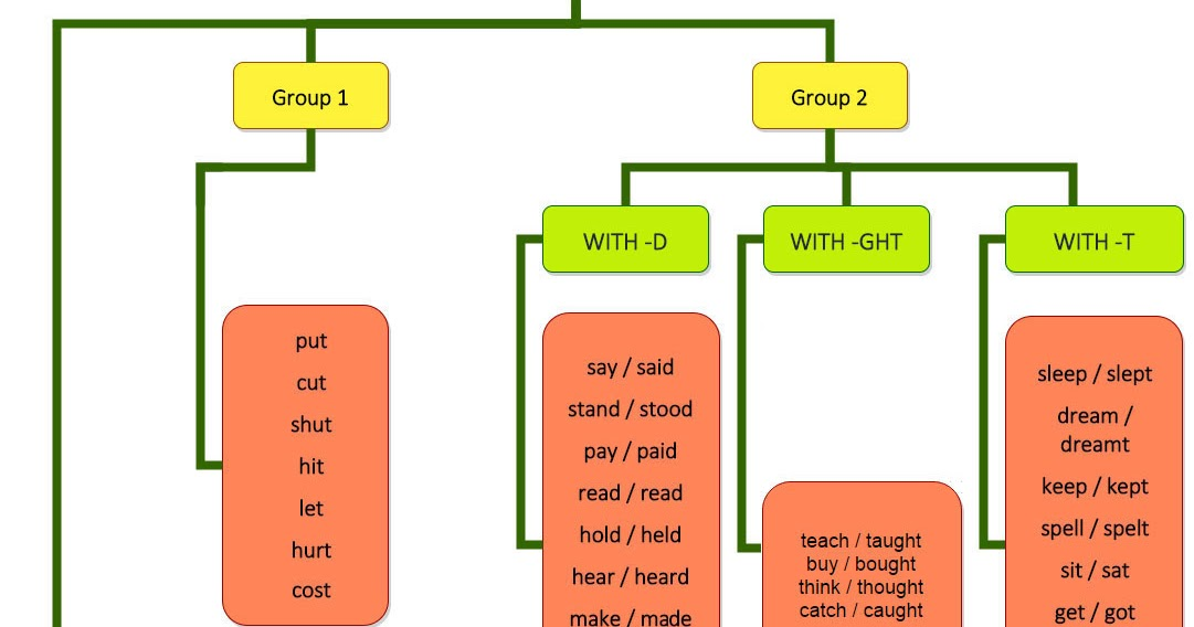 Click on basic past irregular verb chart ordered in groups 2