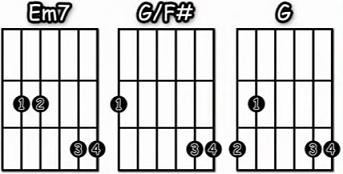 Songbird acordes faciles guitarra acustica Oasis