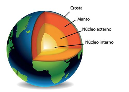9d10595f38 Estrutura interna da Terra   Suporte Geográfico