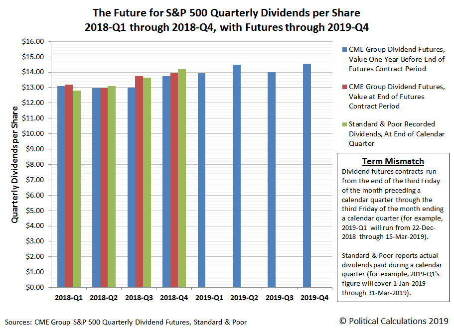 The Future for S&P 500 Quarterly Dividends per Share, 2018-Q1 through 2018-Q4, with Futures through 2019-Q4