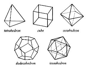 The Map is Not the Territory: Solids and an Observation on
