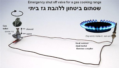 The Muqata Banning Gas Stove Tops For Yom Tov