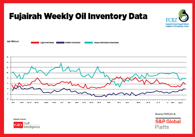 Chart Attribute: Fujairah Weekly Oil Inventory Data (Jan 9, 2017 - Sept. 17, 2018) / Source: The Gulf Intelligence