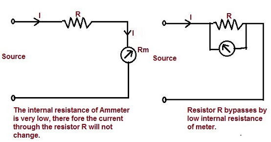 what happens if ammeter connected in parallel and voltmeterseries connection of ammeter