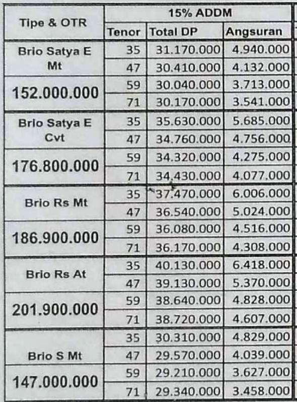 Paket Kredit Honda Brio DP Minim 15 Persen Wilayah Pekanbaru Riau Terbaru Maret 2017