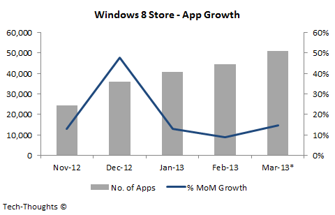 Windows 8 Store - App Growth