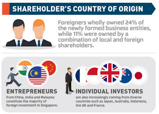 Source: Hawksford report. Infographic breakdown of foreign investors' countries of origin.