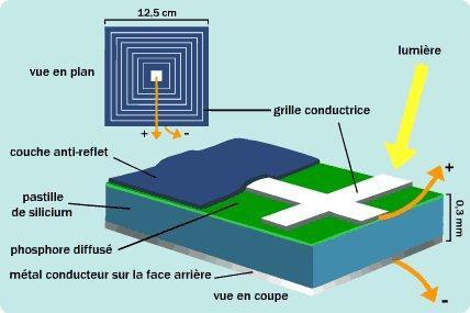 Image et descriptif d'une cellule photovoltaïque