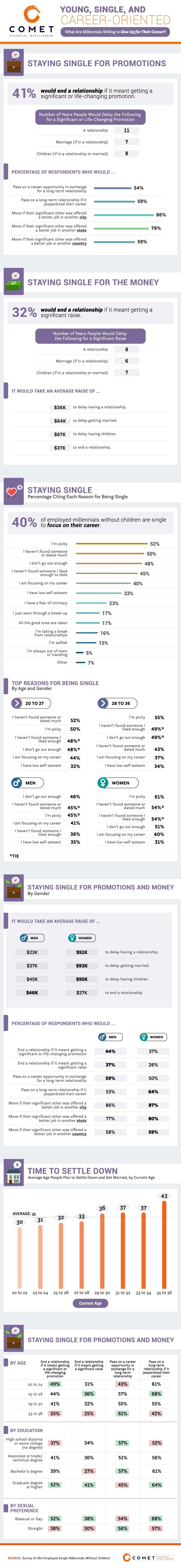 This infographic reveals how many young people would stay single to focus on work and how many would break up with a significant other if it meant getting a promotion or raise. Keep reading to learn more.