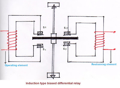 Induction type differential relay, Induction type biased differential relay, Induction differential relay, types of differential relay,