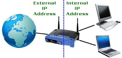 pengertian ip address jaringan, fungsi ip address, kelas ip address