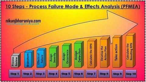 10 Steps for PFMEA