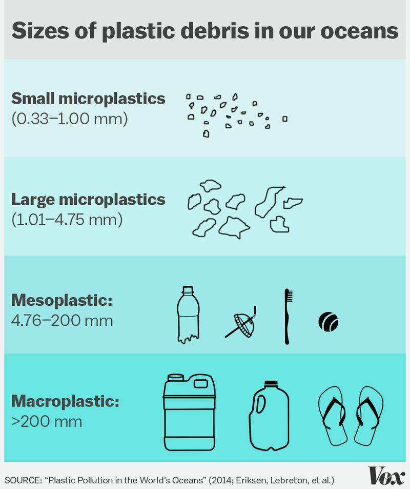 Sizes of plastic debris