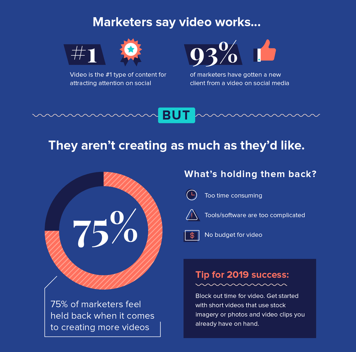 Video on Social: What Marketers Say vs What They Do [Infographic]