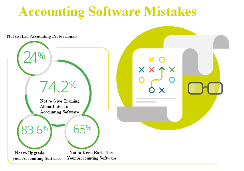 Identify the different types of accounting software