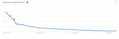 Decrescimento do Myspace