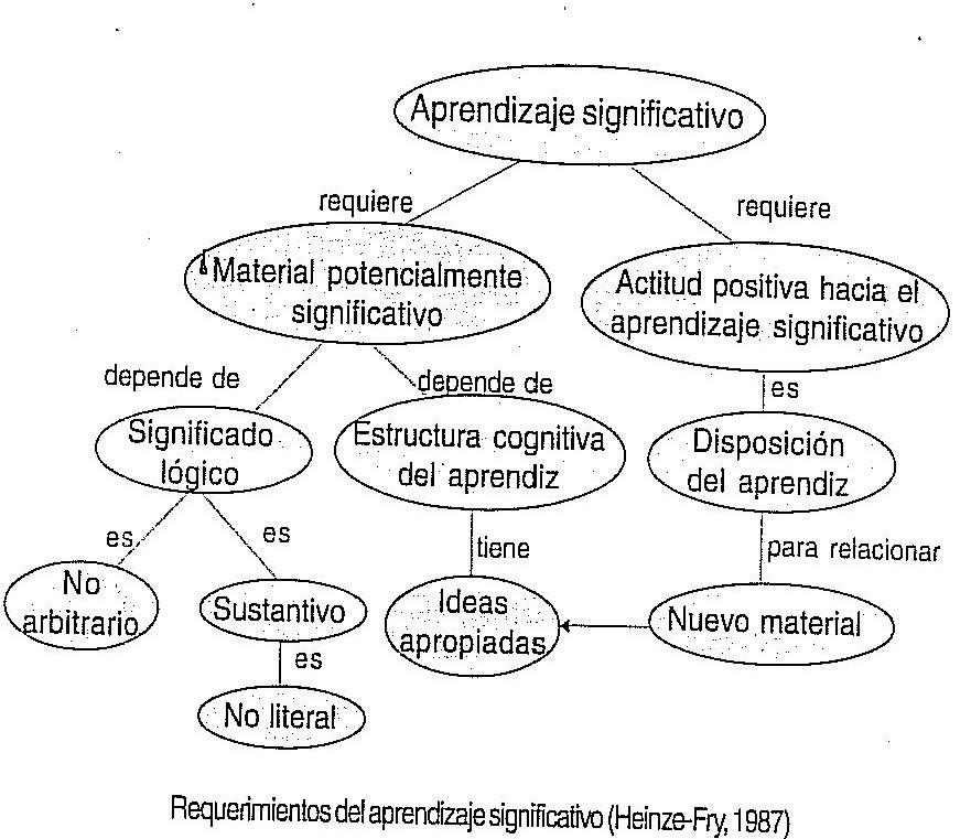 Foto Educación: MAPAS CONCEPTUALES E INFORMATICA EDUCATIVA: