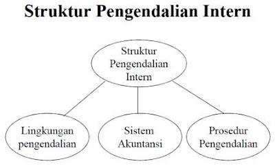 Pengertian Struktur Pengendalian Intern