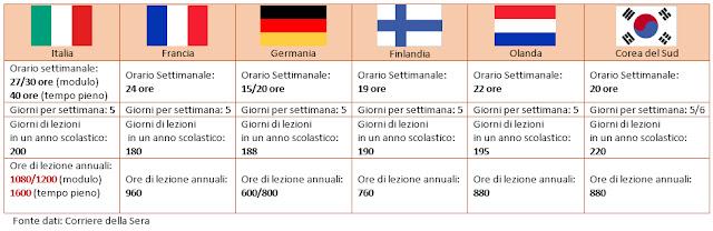 Risultati immagini per sistema scolastico americano e italiano a confronto