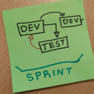 Estrategias de Testing en Equipos Scrum