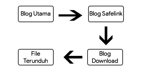 Tips Untuk Meningkatkan Pendapatan Google AdSense Dengan Menggunakan Blog Safelink Dan Blog Download