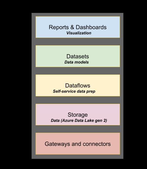 Power BI Dataflow: Self-Service Data Wrangling Inside Power BI