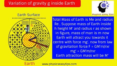 acceleration due to gravity,variation of gravity inside Earth,how value of g varies