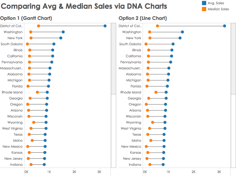 Tableau Tip: How to Create DNA Charts